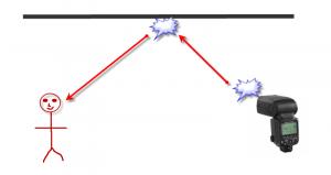 Gráfico de rebote de flash en el techo